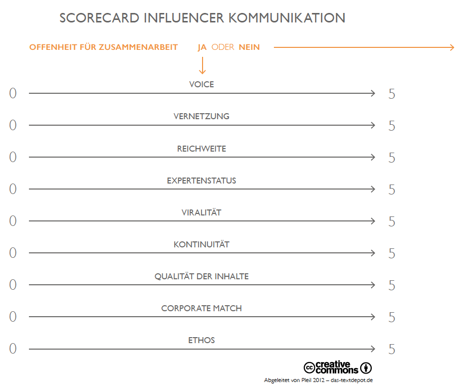 B2B Influencer Scorecard